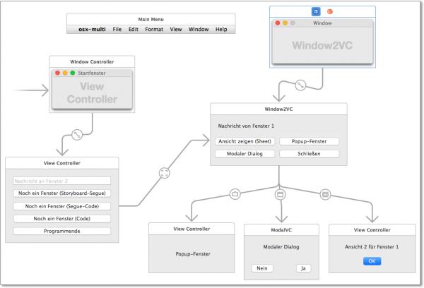 Storyboard, um den Umgang mit Window- und View-Controllern unter OS X auszuprobieren