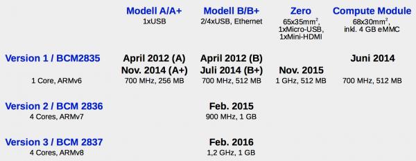 Die Modelle der Raspberry-Pi-Familie